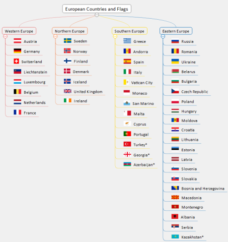 european countries and their flags imindq mind map template