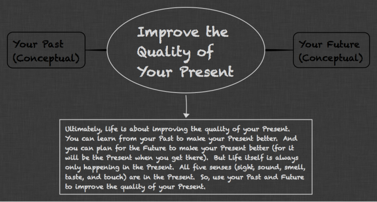 The Importance of The Present