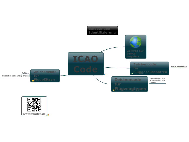 ICAO Code: MindManager mind map template | Biggerplate