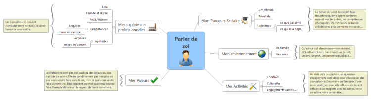 Parler De Soi Xmind Mind Map Template Biggerplate