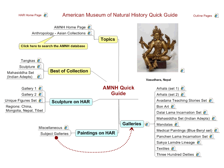 American Museum of Natural History Quick Guide for Himalayan Art