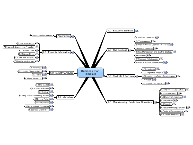 Business Plan Template Mind Map