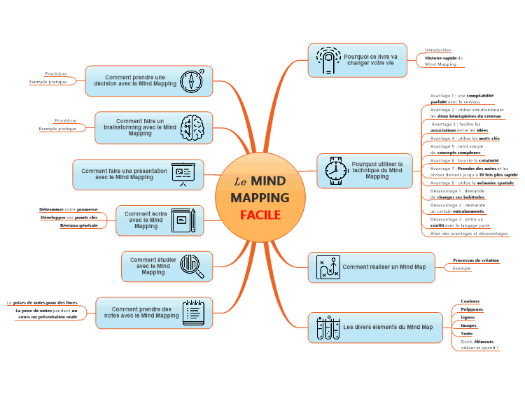 #MapSommaire : Le Mind Mapping Facile
