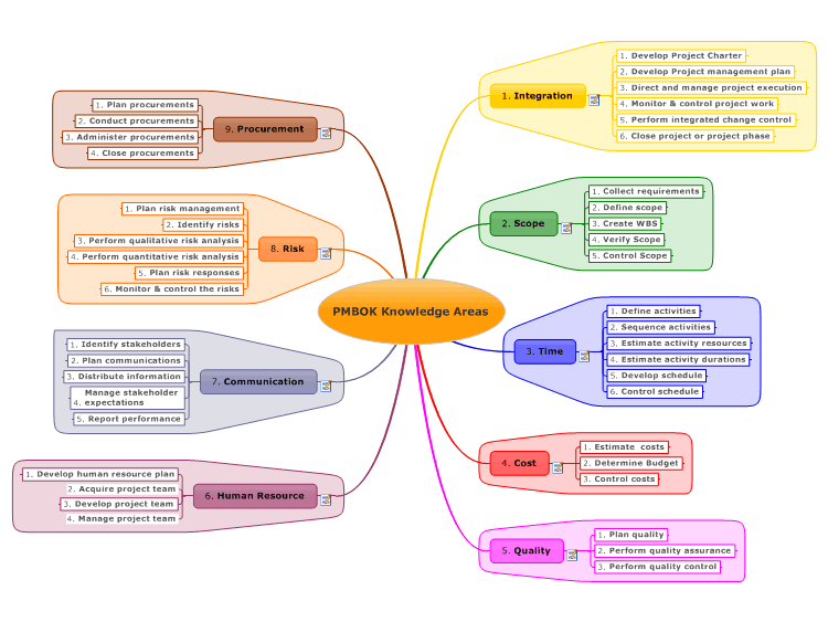 MindManager: PMBOK Knowledge Areas mind map | Biggerplate