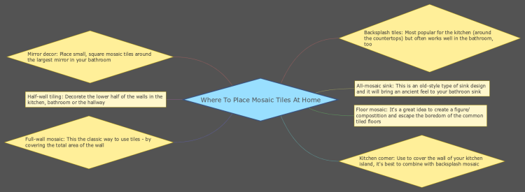 Where To Place Mosaic Tiles At Home: XMind mind map template