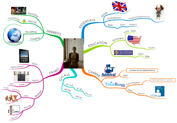 uX8KNNOD_About Me mind map