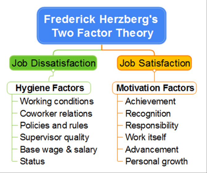 Frederick Herzberg's Two Factor Theory