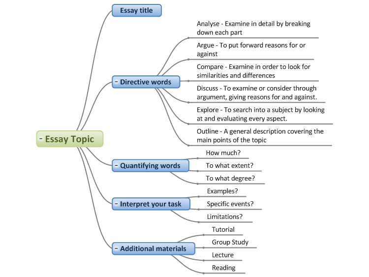 mind maps for planning essays Mind maps are the perfect tool for creating a learning plan whether it's planning your curriculum, breaking down a particular subject or simply to map out an essay or exam answer visual learners will especially appreciate the structure and layout of information on a mind map which are appealing and easy-to-understand.