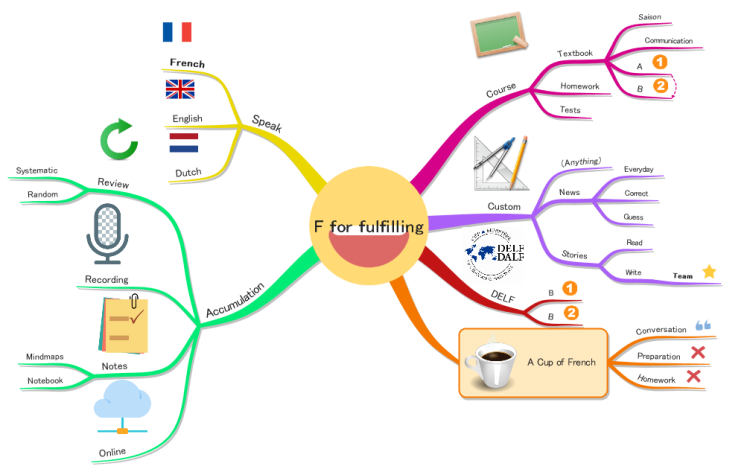 Tutor Vanst can help you fulfill your dream to speak and read French!