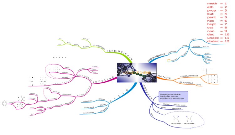 Koolstof Chemie Imindmap Mind Map Template Biggerplate