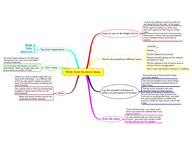 Revision Ideas Mind Map