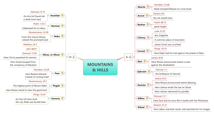 MOUNTAINS AND HILLS IN THE BIBLE (scriptures)