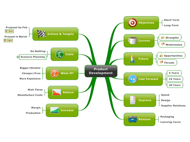 Product Development Mind Map