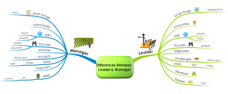 difference between leadership and management The difference between leadership and management explained in straightforward terms.