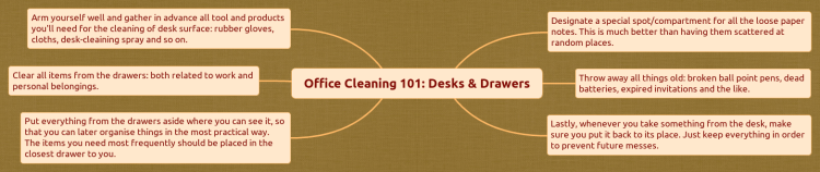 Office Cleaning 101: Desks & Drawers