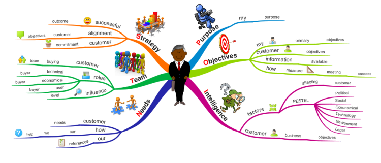points tool to prepare for customer meeting  imindmap mind