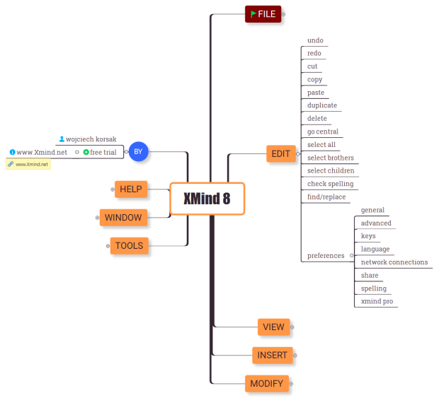XMind 8 - map of options: XMind mind map template ...