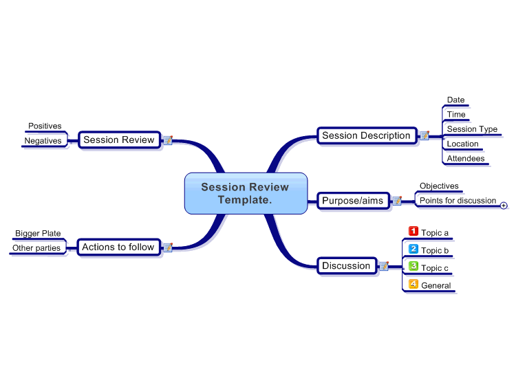 Session Meeting Review Template