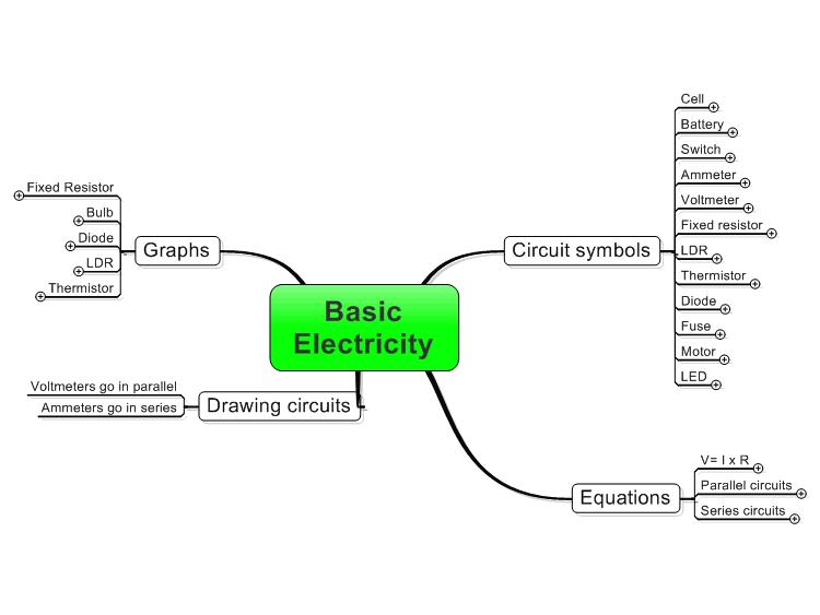 Basic Electricity Mindmanager Mind Map Template Biggerplate