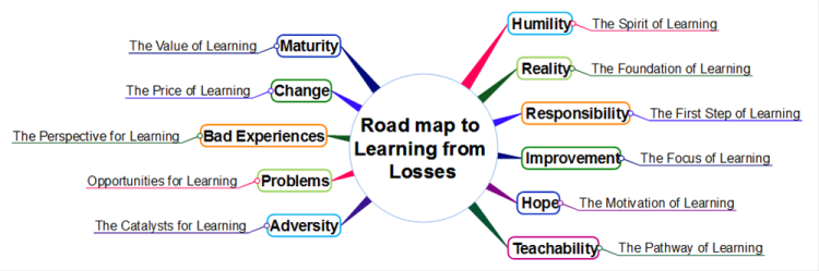 Road map to learning from losses