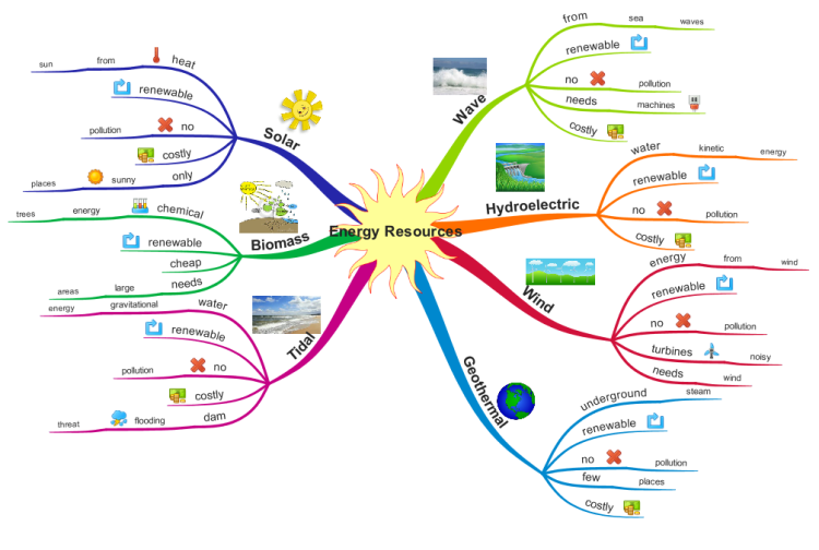 Energy Resources (for teaching KS3/KS4 Students) mind map
