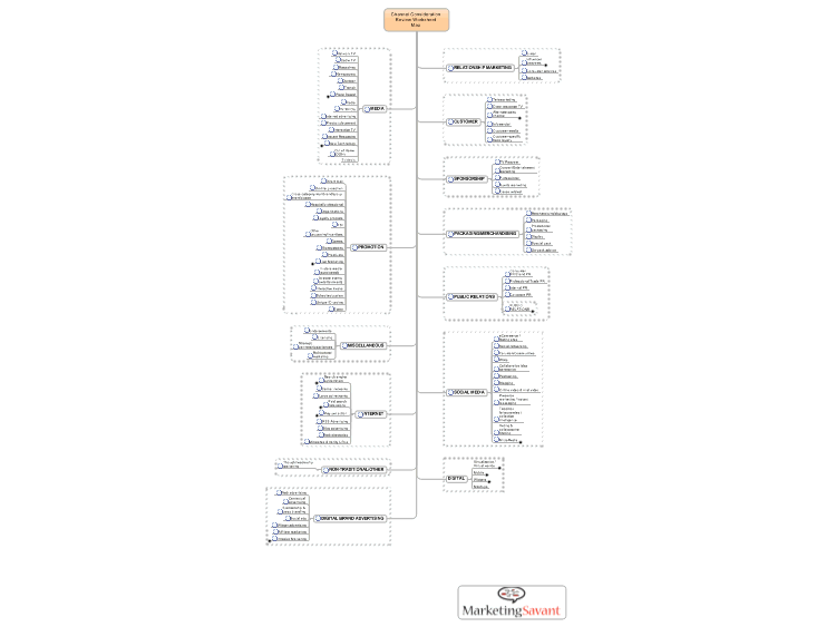Mindmanager channel consideration review worksheet map mind map channel consideration review worksheet map ibookread PDF
