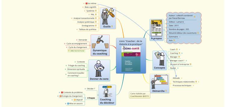 Livre Coacher De La Theorie A La Pratique Xmind Mind Map Template Biggerplate