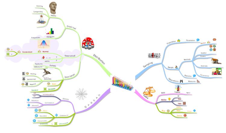 Statistics I: iMindMap mind map template | Biggerplate on conceptdraw mindmap,