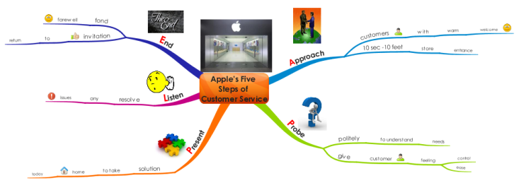 Apple's Five Steps of Customer Service