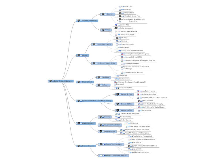 test system development project plan  mindgenius mind map