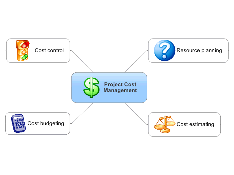 PMBOK Project Cost Management - Overview