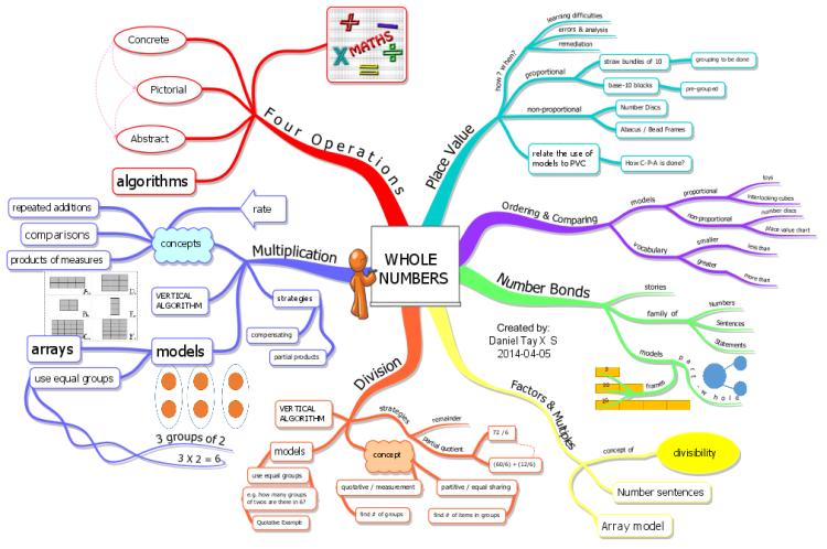 Imindmap Whole Numbers Mind Map Biggerplate