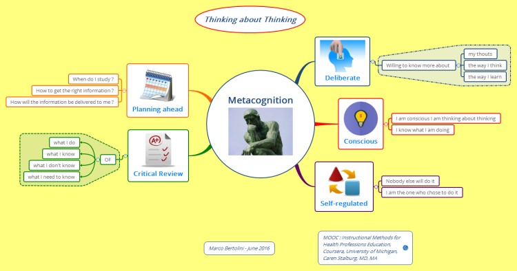 Metacognition - Andragogy - Thinking about thinking
