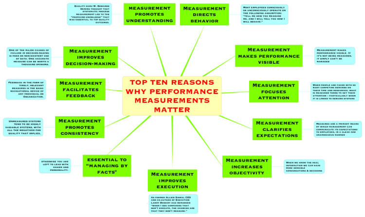 TOP TEN REASONS WHY PERFORMANCE MEASUREMENTS MATTER