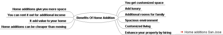 Benefits Of Home Addition