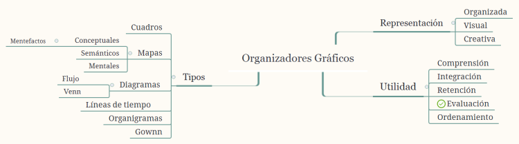 Xmind organizadores grficos mind map biggerplate share this mind map ccuart Choice Image