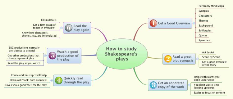 How to study Shakespeare's plays