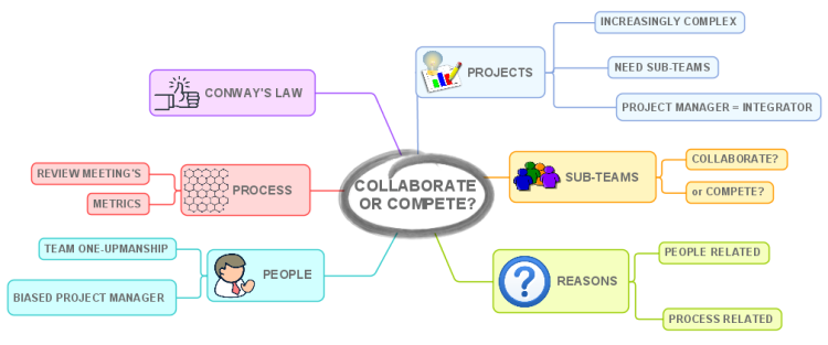 Collaborate Or Compete