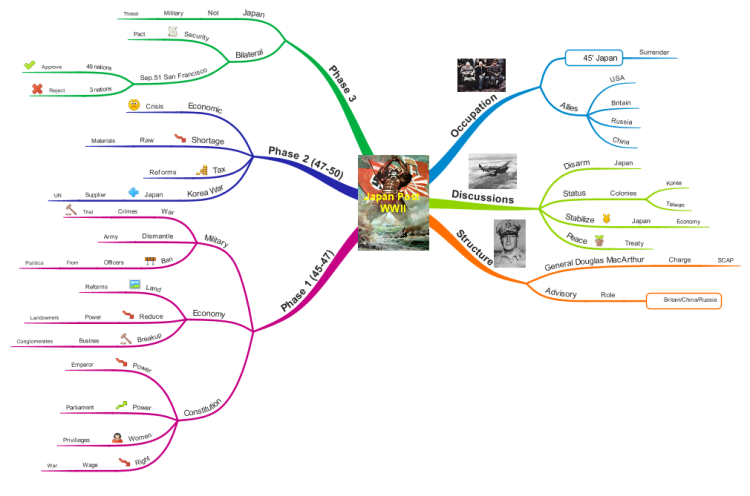 Imindmap japan post wwii mind map biggerplate japan post wwii gumiabroncs