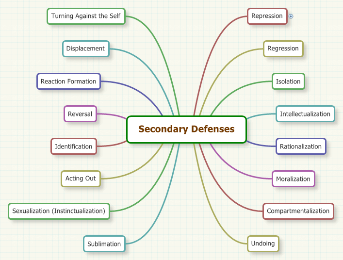 Secondary Defenses