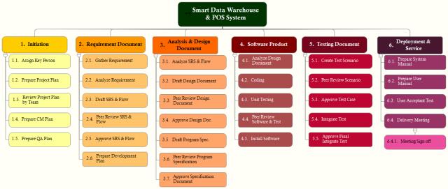 smart data warehouse  u0026 pos system  imindq mind map