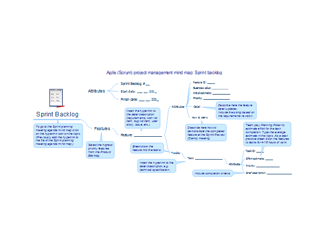 Agile (Scrum) project management mind map: Sprint backlog