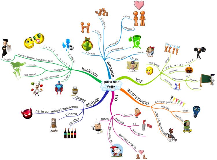 Para ser Feliz - How to be Happy: iMindMap mind map