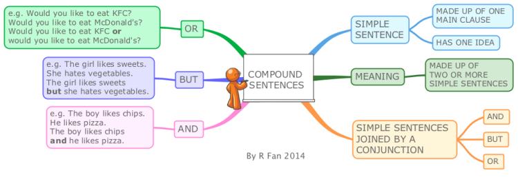 Imindmap English Grammar Compound Sentences Mind Map