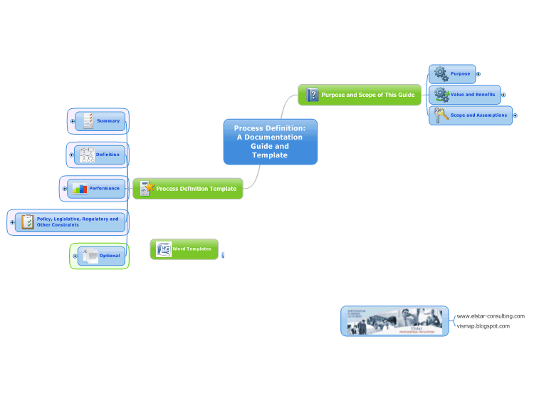 mindmanager business process definition guide and template mind