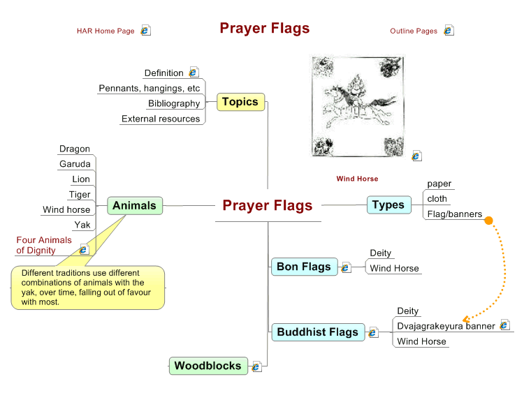 mindmanager  prayer flags in himalayan art mind map