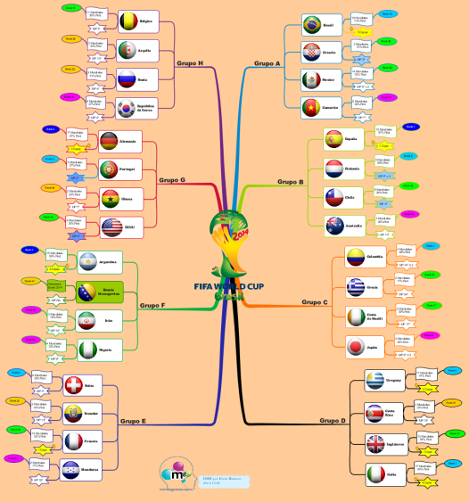 Imindmap fifa world cup finals brazil 2014 spanish mind map fifa world cup finals brazil 2014 spanish gumiabroncs Images
