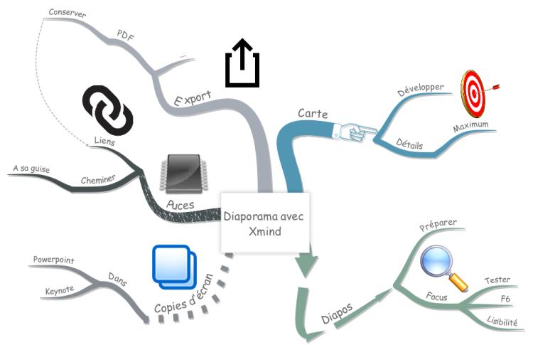 diaporama avec xmind imindmap mind map template biggerplate. Black Bedroom Furniture Sets. Home Design Ideas