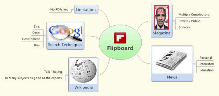 Using Flipboard for learning