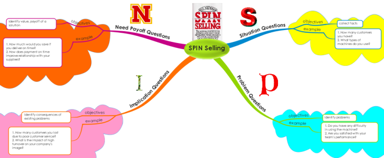 online mind mapping with Spin Selling on Introduction To Philosophy together with Spin Selling moreover Lessons Learned Template moreover 32 likewise Self Introduction.